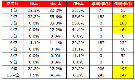 2014天皇賞春コンピデータ