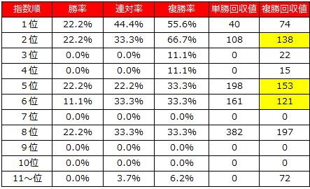 2014年皐月賞コンピ見解